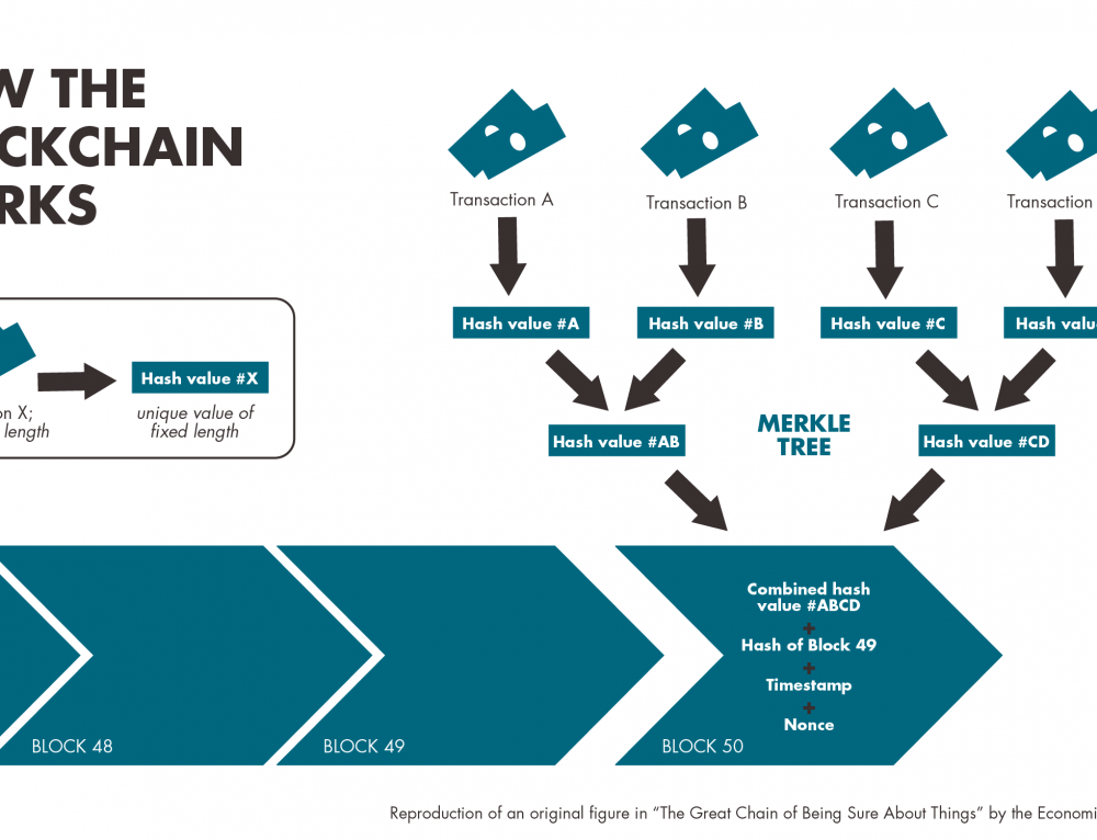 Blockchain: Reprogramming the Landscape of Marketing